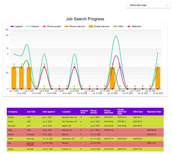 Data Studio Job Search Dashboard screenshot